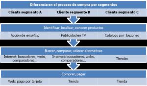 Ejemplo de proceso de compra diferenciado por segmentos bajo una estrategia multicanal