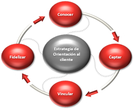 Gráfico 1. Simplificación de los pasos en el proceso comercial