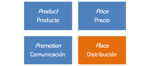 Gráfico Marketing Mix