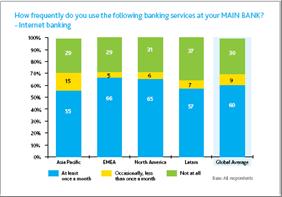 Uso de Banca por Internet por regiones