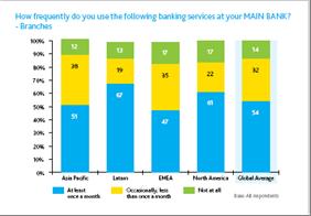 Uso de las Sucursales bancarias por regiones