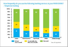 Uso de Banca Telefónica por regiones