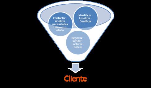 Ejemplo de un proceso comercial (tubo de negocio) para conseguir un cliente.