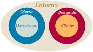 Fuentes de las que necesitamos información para poder desarrollar nuestra actividad de marketing y/o ventas