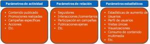 Seguimiento y monitorización en Redes Sociales
