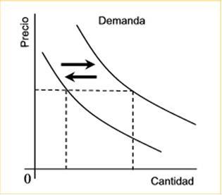 Gráfico de desplazamiento de la demanda