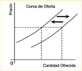 Gráfico de desplazamiento de la oferta