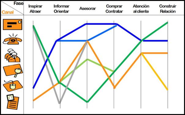 Gestión de canales y proceso de compra