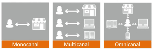Monocanal-Multicanal-Omnicanal