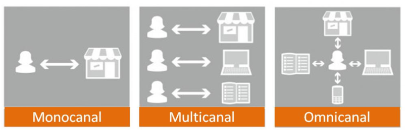 Monocanal-Multicanal-Omnicanal